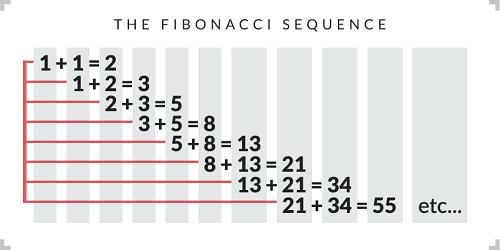 Fibonacci roulette strategy