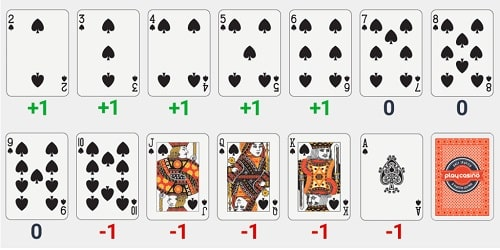 Card Counting in Blackjack